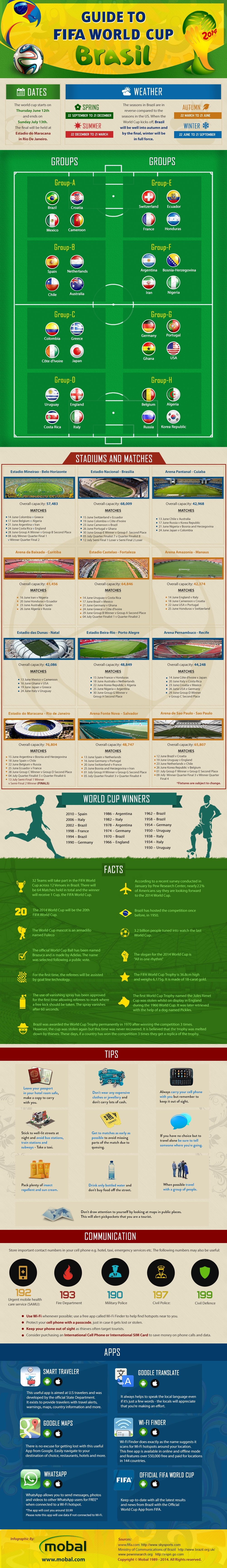 Guide to the World Cup | Mobal® Blog