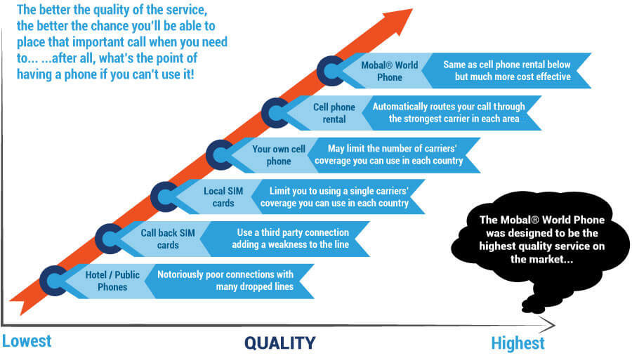 service quality diagram