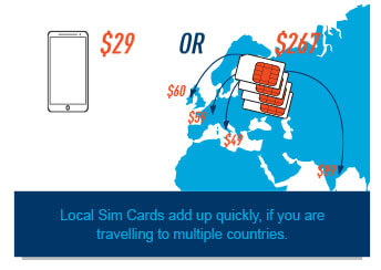 Compare Mobal vs Local SIM